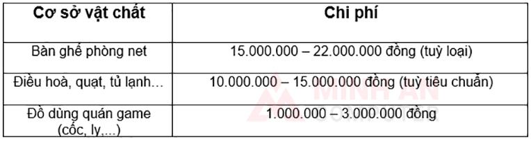 Chi phí mở quán net 15 máy