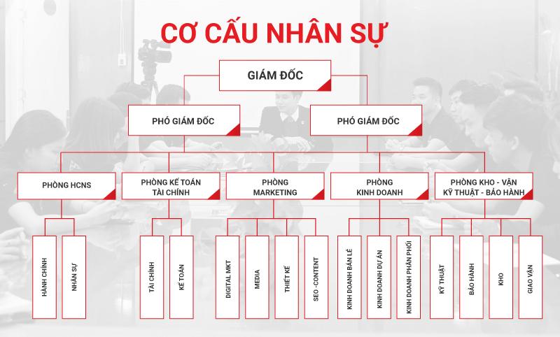 cơ cấu tổ chức bộ máy nhân sự Minh An